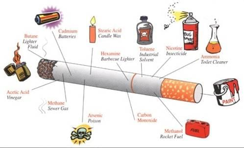 The bad ingredients of a cigarete
