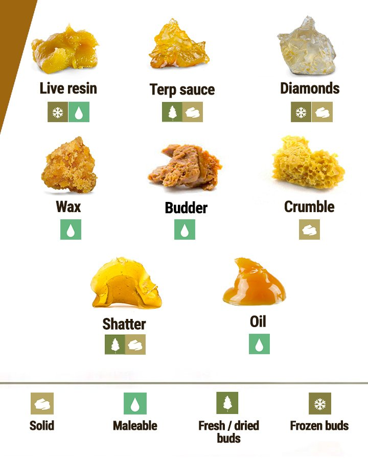 How Is BHO Different From Other Concentrates?