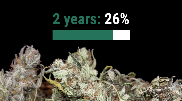 How Long Does Weed Last?