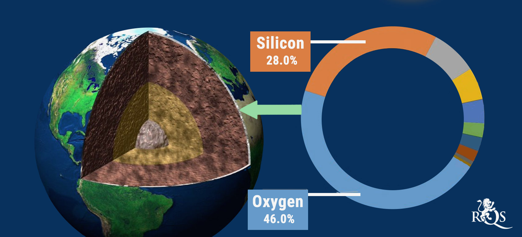 How Silica Is Formed