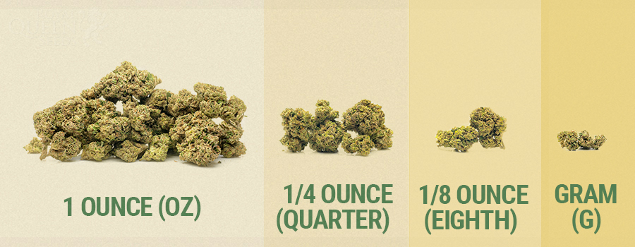 UNDERSTANDING CANNABIS WEIGHTS